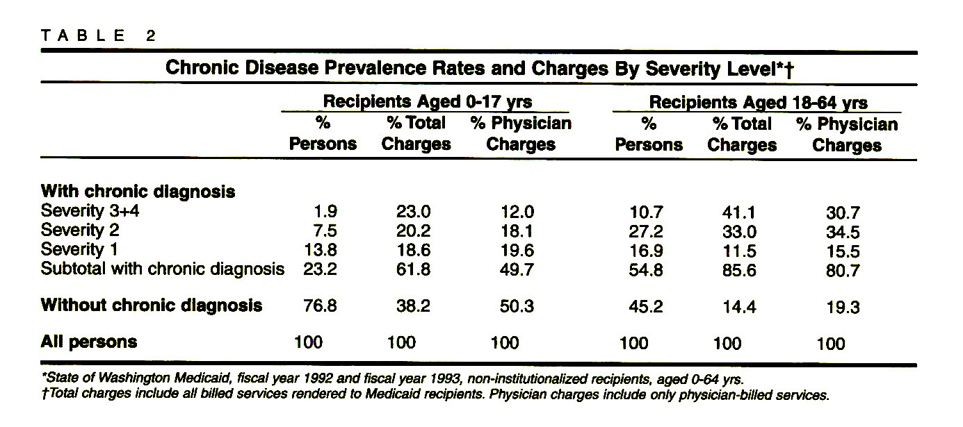 TABLE 2Chronic Disease Prevalence Rates and Charges By Severity Level*†