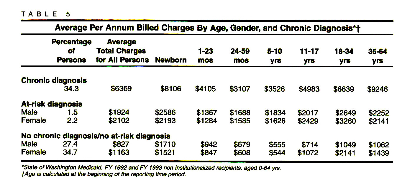 TABLE 5Average Per Annum Billed Charges By Age, Gender, and Chronic Diagnosis*†