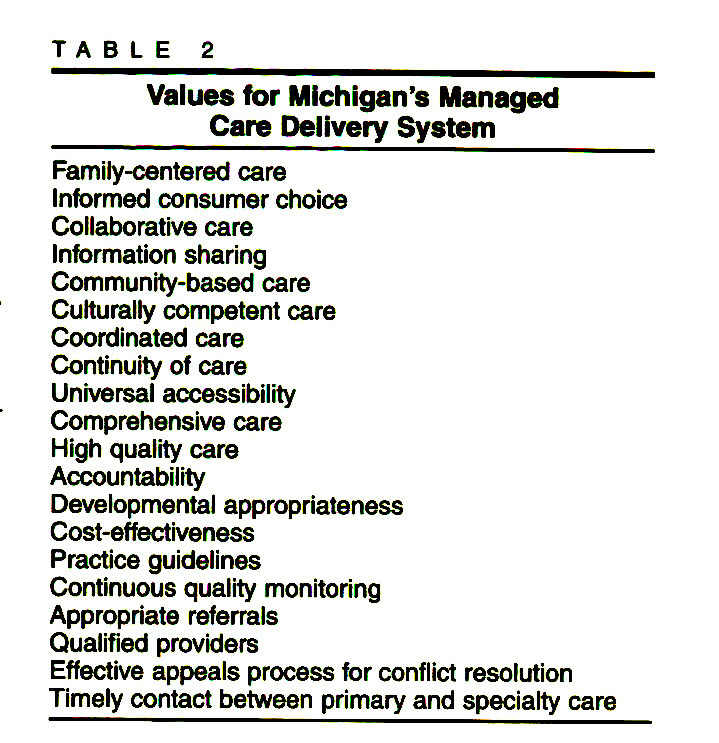TABLE 2Values for Michigan's Managed Care Delivery System