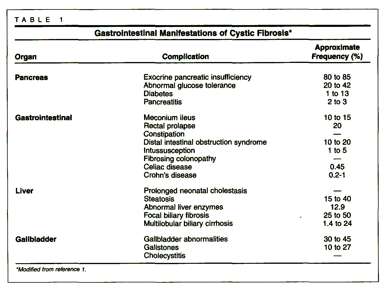TABLE 1Gastrointestinal Manifestations of Cystic Fibrosis*