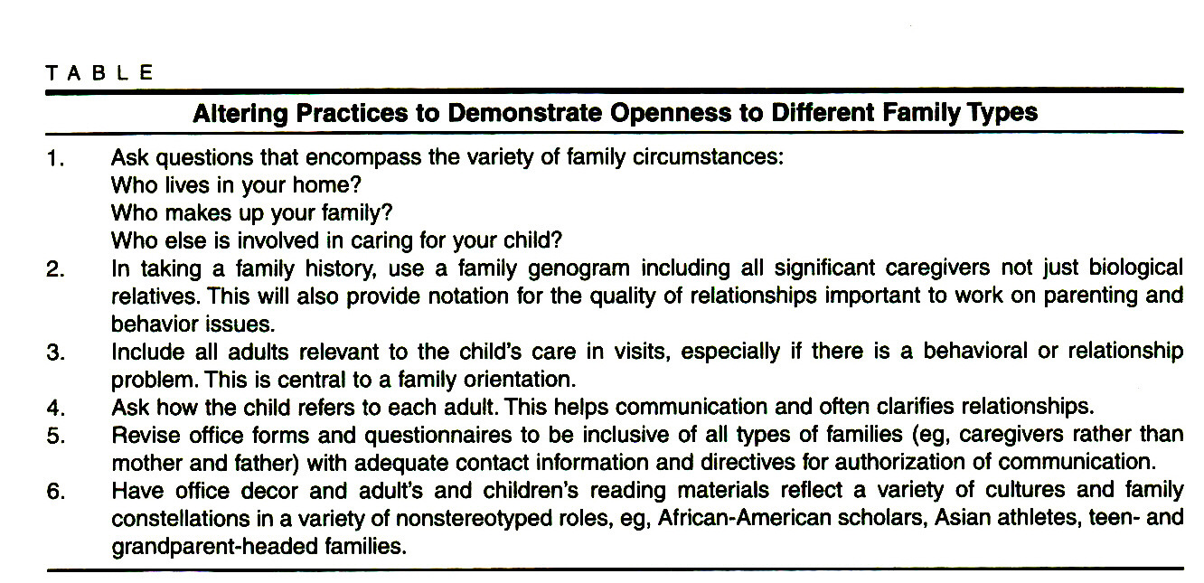 TABLEAltering Practices to Demonstrate Openness to Different Family Types