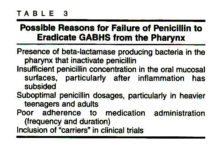 TABLE 3Possible Reasons for Failure of Penicillin to Eradicate GABHS from the Pharynx