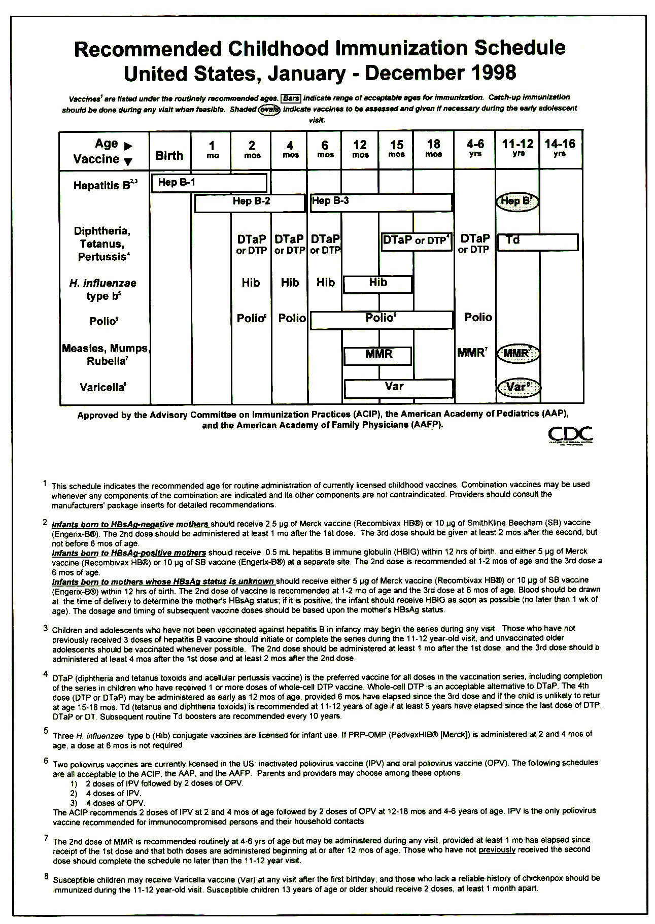 Recommended Childhood Immunization Schedule United States, January - December 1998