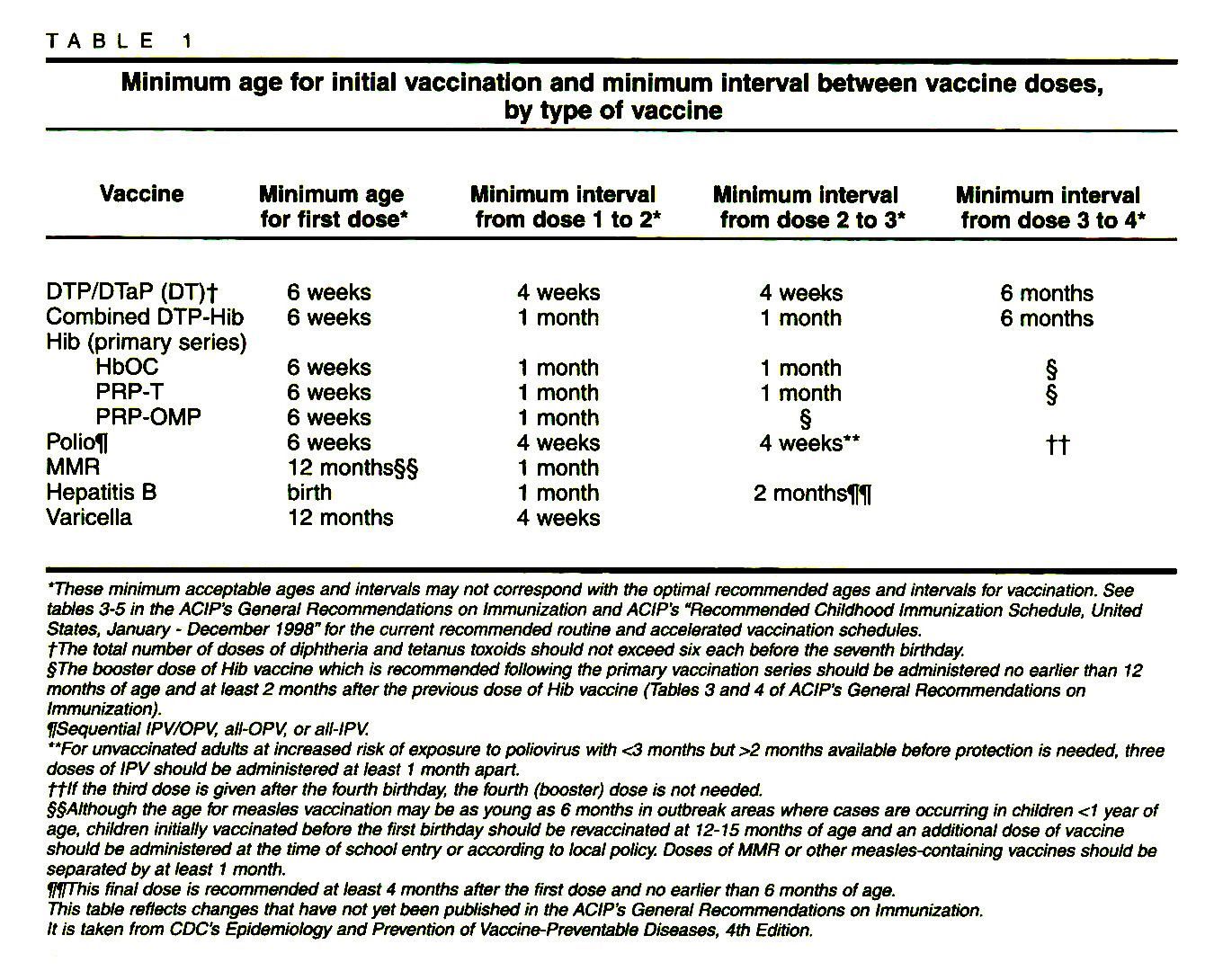 TABLE 1Minimum age for initial vaccination and minimum interval between vaccine doses, by type of vaccine