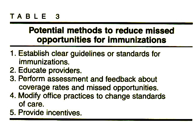 TABLE 3Potential methods to reduce missed opportunities for immunizations