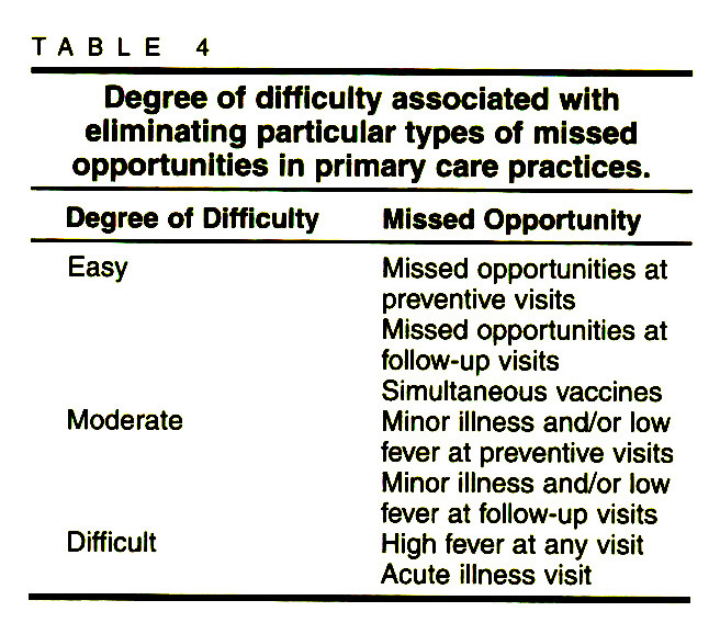 TABLE 4Degree of difficulty associated with eliminating particular types of missed opportunities in primary care practices.