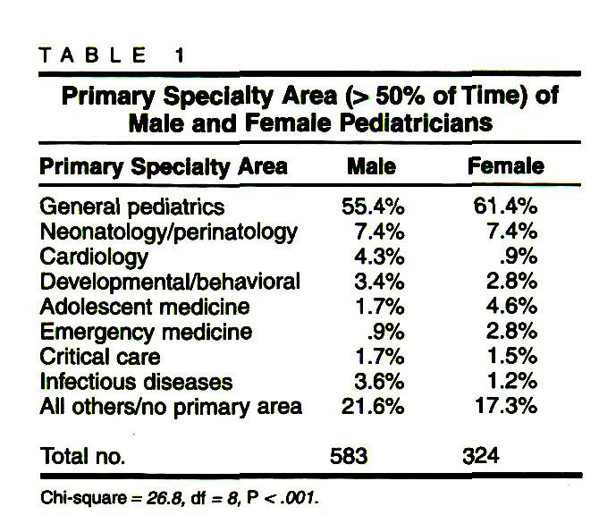 TABLE 1Primary Specialty Area (> 50% of Time) of Male and Female Pediatricians