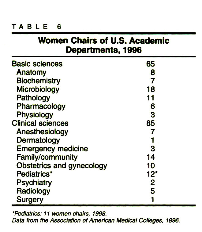 TABLE 6Women Chairs of U.S. Academic Departments, 1996