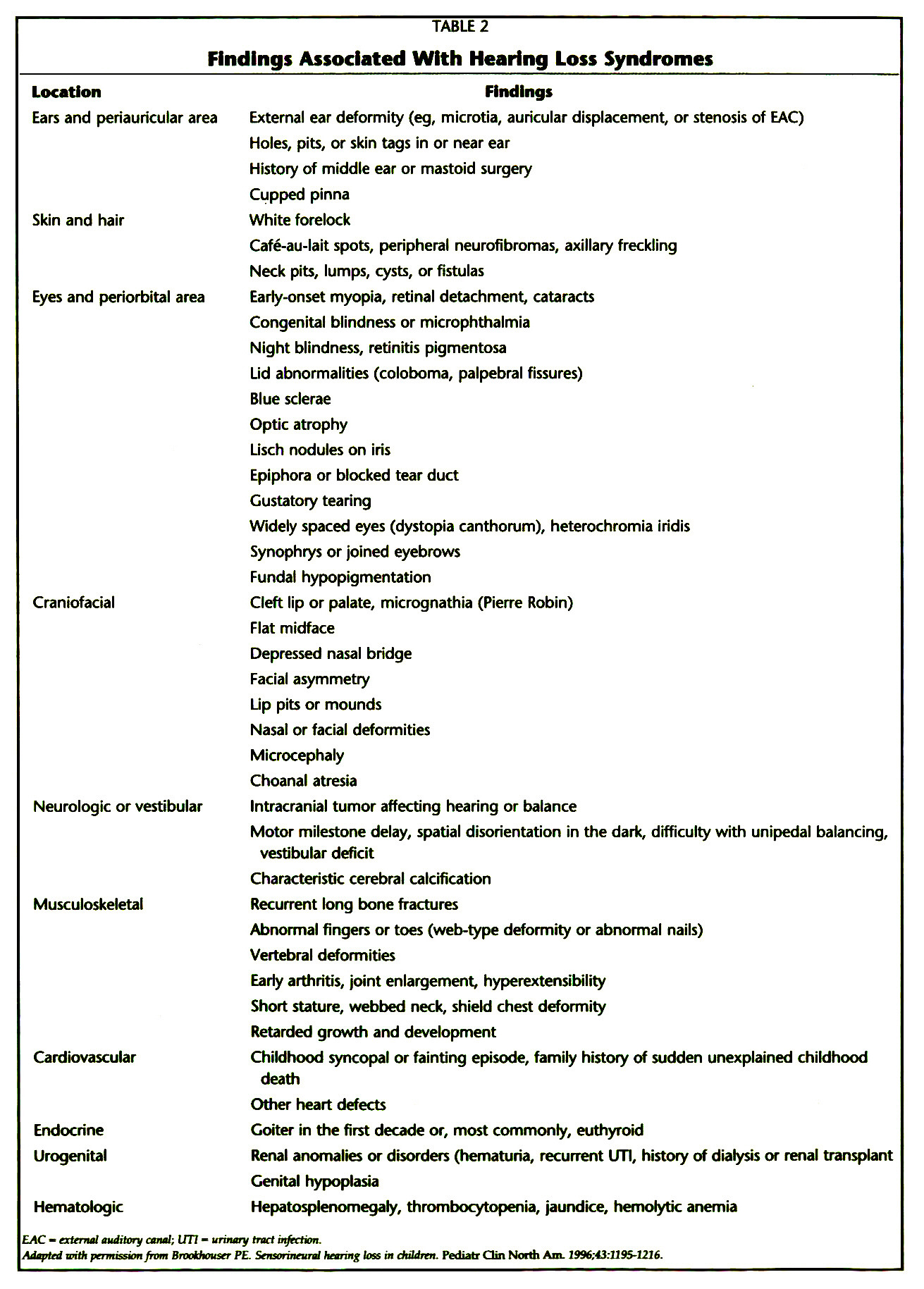 TABLE 2Findings Associated With Hearing Loss Syndromes
