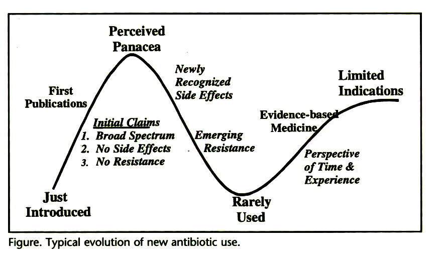 Figure. Typical evolution of new antibiotic use.