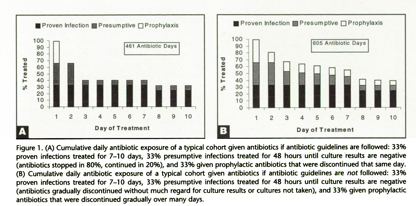 Figure 1 . (A) Cumulative daily antibiotic exposure of a typical cohort given antibiotics if antibiotic guidelines are followed: 33% proven infections treated for 7-10 days, 33% presumptive infections treated for 48 hours until culture results are negative (antibiotics stopped in 80%, continued in 20%), and 33% given prophylactic antibiotics that were discontinued that same day. (B) Cumulative daily antibiotic exposure of a typical cohort given antibiotics if antibiotic guidelines are noi followed: 33% proven infections treated for 7-10 days, 33% presumptive infections treated for 48 hours until culture results are negative (antibiotics gradually discontinued without much regard for culture results or cultures not taken), and 33% given prophylactic antibiotics that were discontinued gradually over many days.