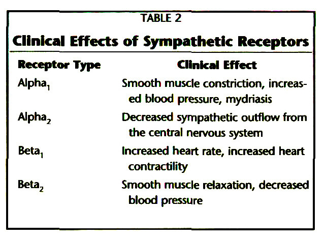 TABLE 2Clinical Effects of Sympathetic Receptors
