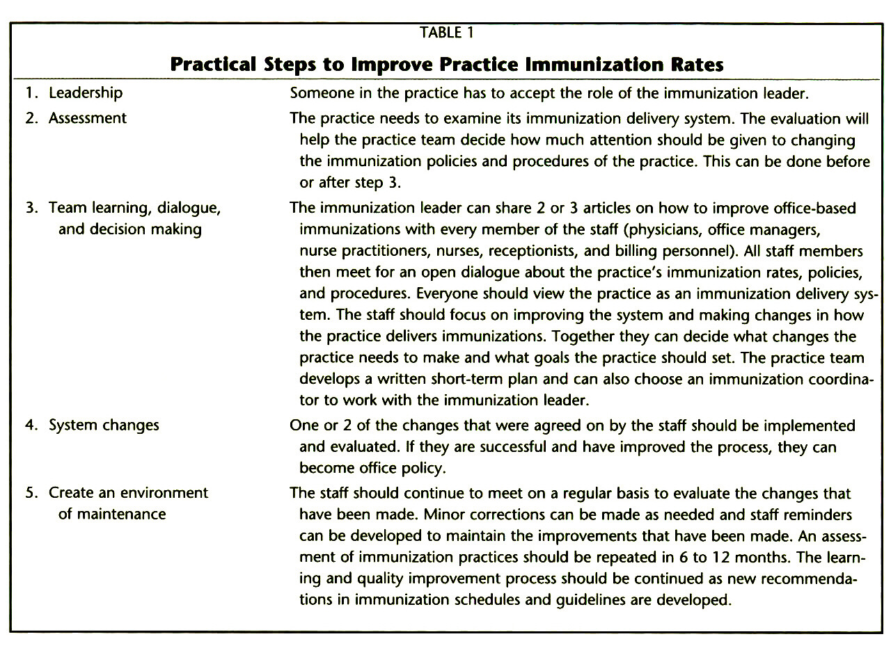 TABLE 1Practical Steps to Improve Practice Immunization Rates