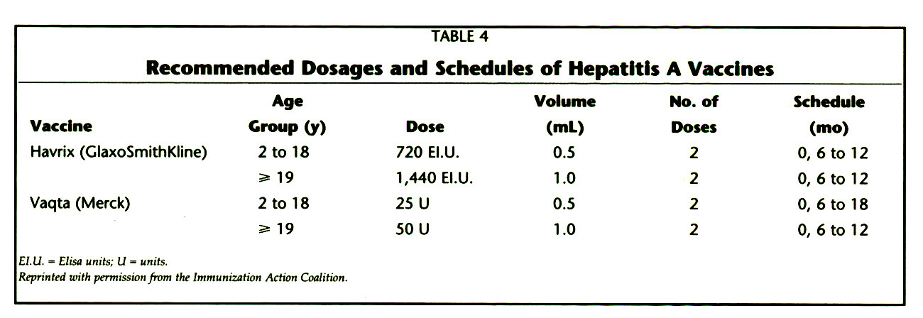 TABLE 4Recommended Dosages and Schedules of Hepatitis A Vaccines