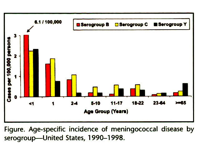 Figure. Age-specific incidence of meningococcal disease by serogroup- United States, 1990-1998.
