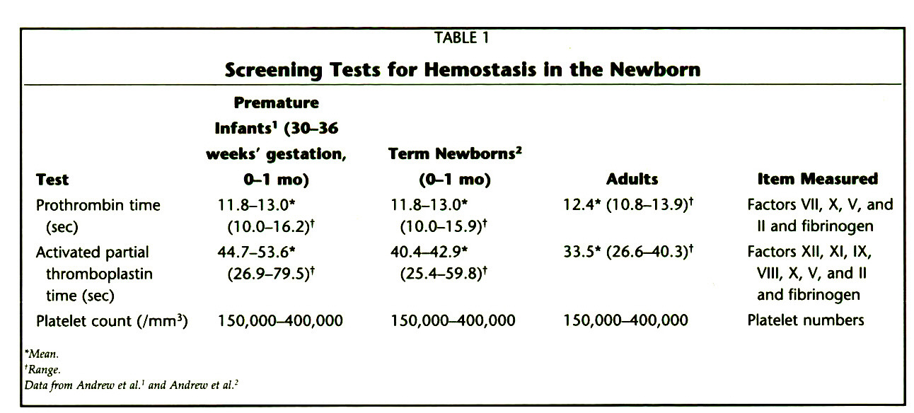 TABLE 1Screening Tests for Hemostasis in the Newborn