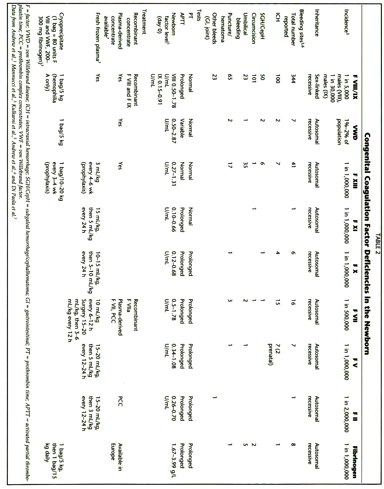 TABLE 2Congenital Coagulation Factor Deficiencies in the Newborn