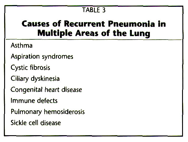 TABLE 3Causes of Recurrent Pneumonia In Multiple Areas of the Lung