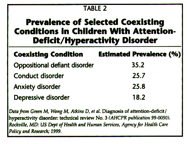 TABLE 2Prevalence of Selected Coexisting Conditions In Children With AttentlonDeflclt/Hyperactlvlty Disorder