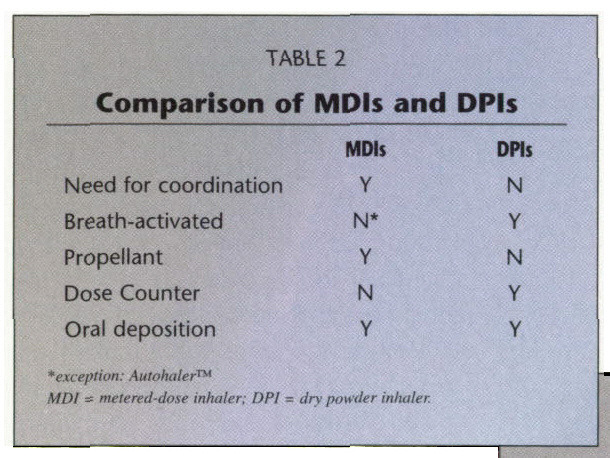 TABLE 2Comparison of MDIs and DPIs