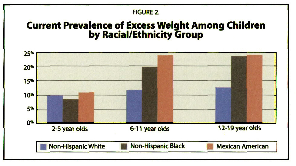 FlGURE 2.Current Prevalence of Excess Weight Among Children by Racial/Ethnicity Group