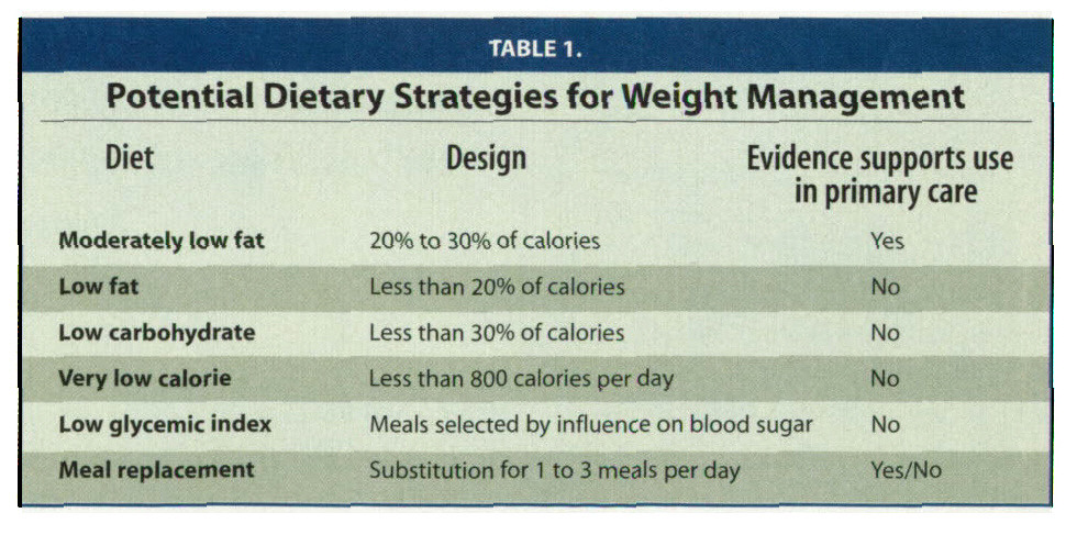 TABLE 1.Potential Dietary Strategies for Weight Management
