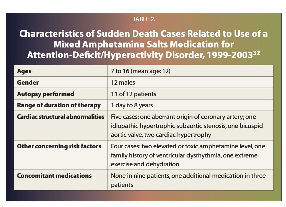 TABLE 2.Characteristics of Sudden Death Cases Related to Use of a Mixed Amphetamine Salts Medication for Attention-Deficit/Hyperactivity Disorder, 1999-200332