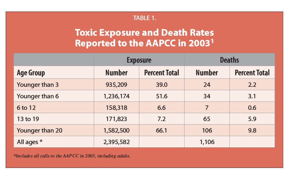 TABLE 1.Toxic Exposure and Death Rates Reported to the AAPCC in 2003 1