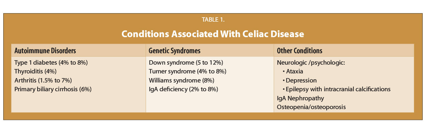TABLE 1.Conditions Associated With Celiac Disease
