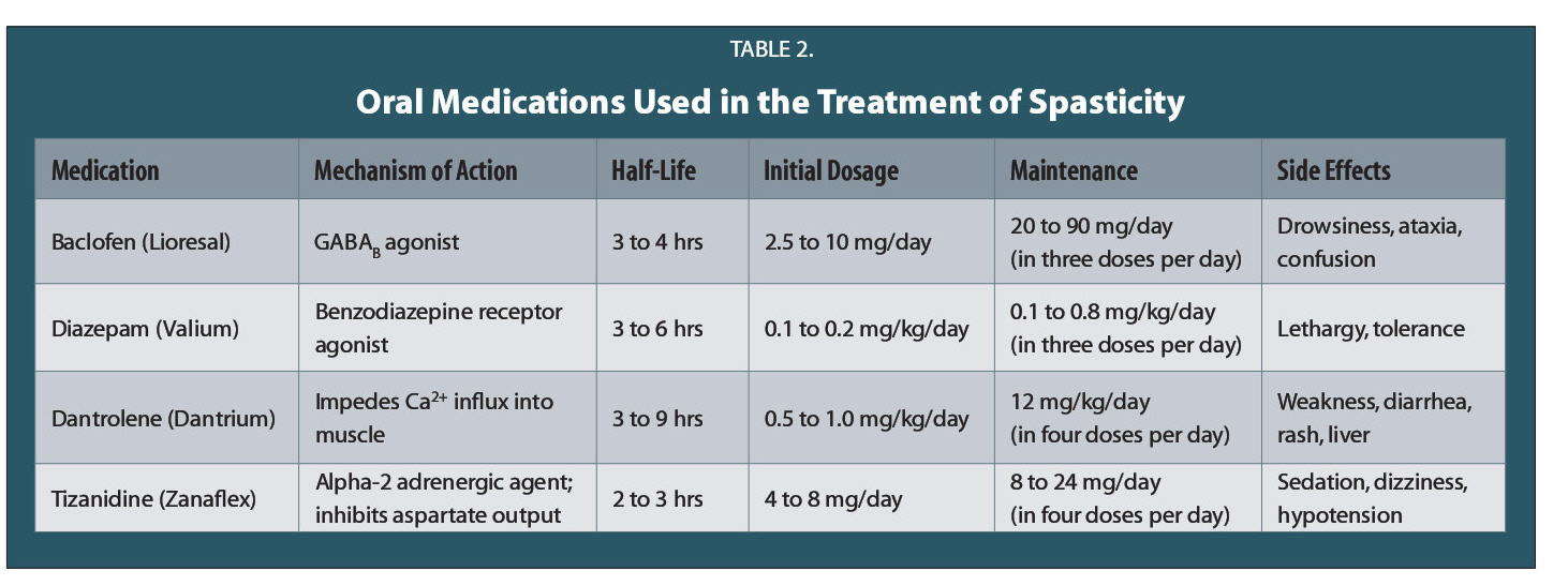 TABLE 2.Oral Medications Used in the Treatment of Spasticity
