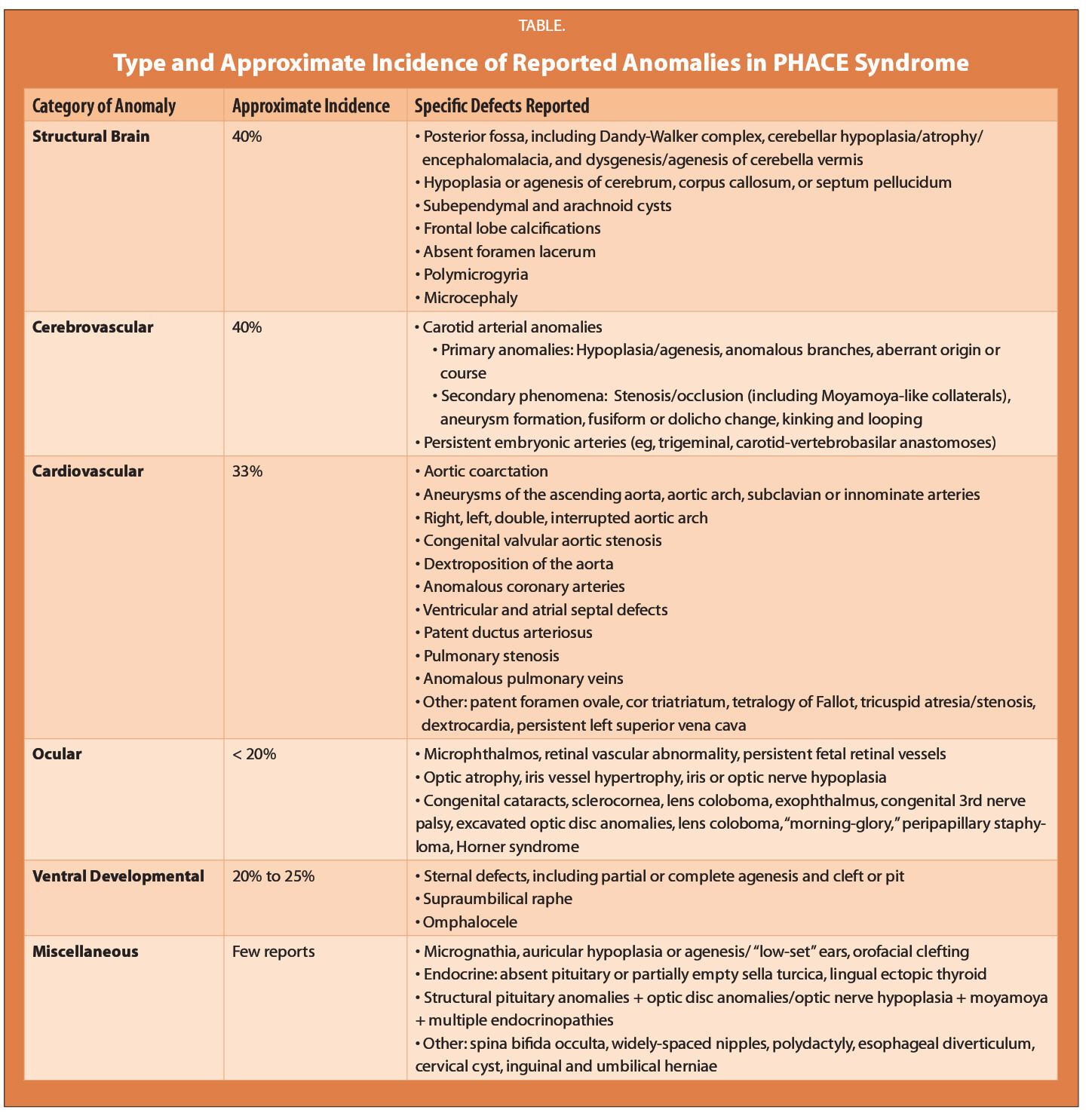 TABLE.Type and Approximate Incidence of Reported Anomalies in PHACE Syndrome