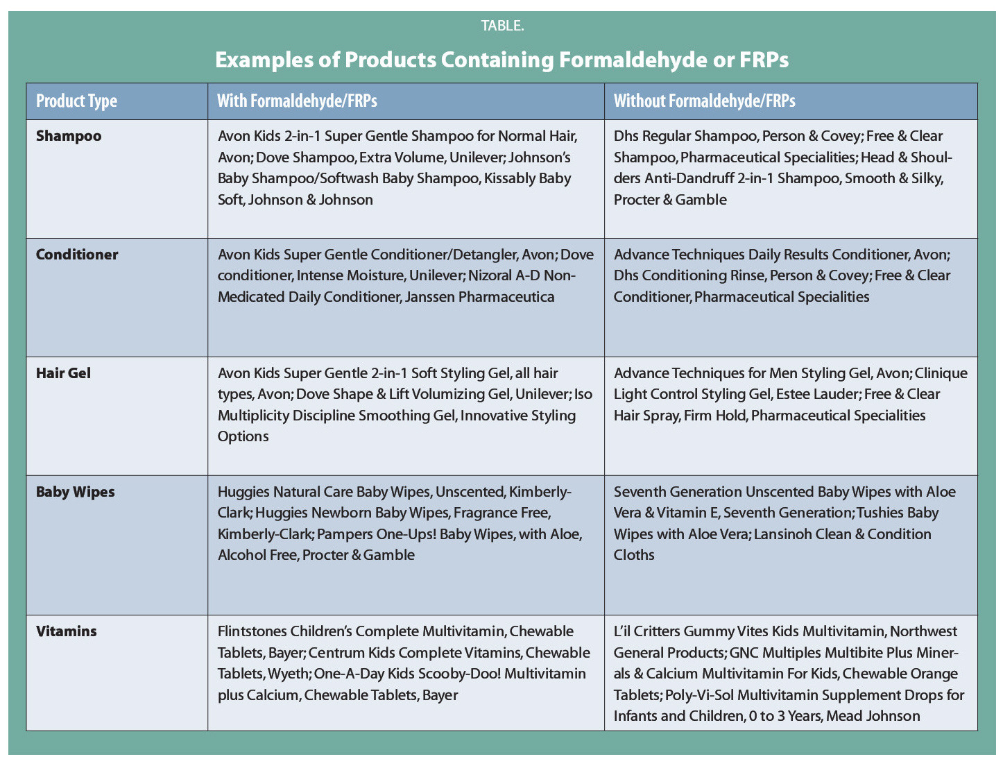 TABLE.Examples of Products Containing Formaldehyde or FRPs