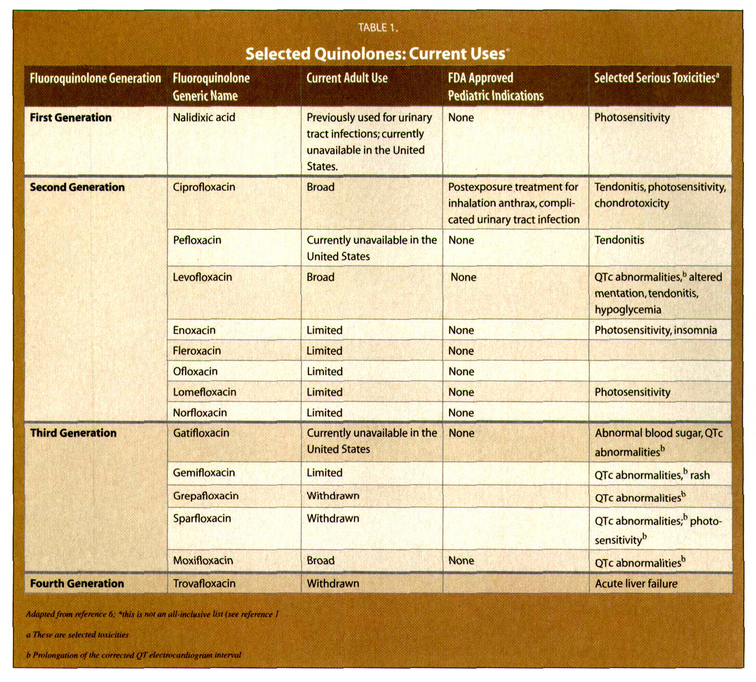 Table 1.Selected Quinolones: Current Uses*