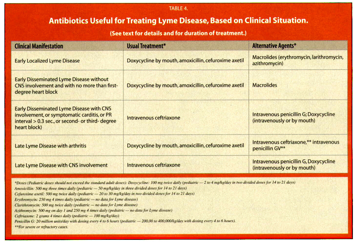 TABLE 4.Antibiotics Useful for Treating Lyme Disease, Based on Clinical Situation.