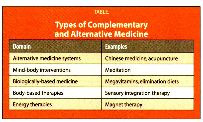TABLETypes of Complementary and Alternative Medicine