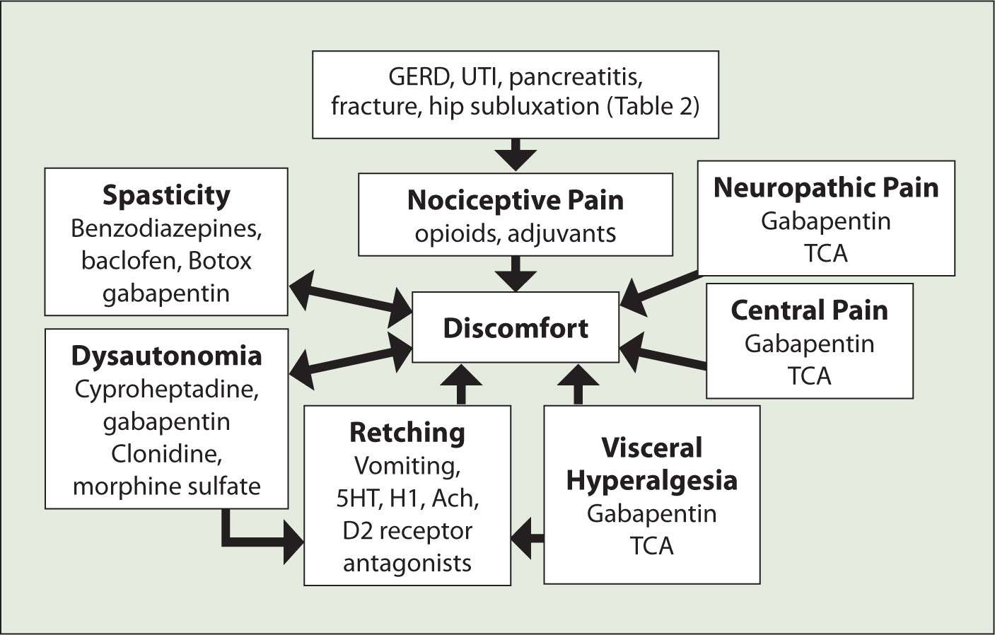 Schematic — Sources of Discomfort and Distress in Children with NI.