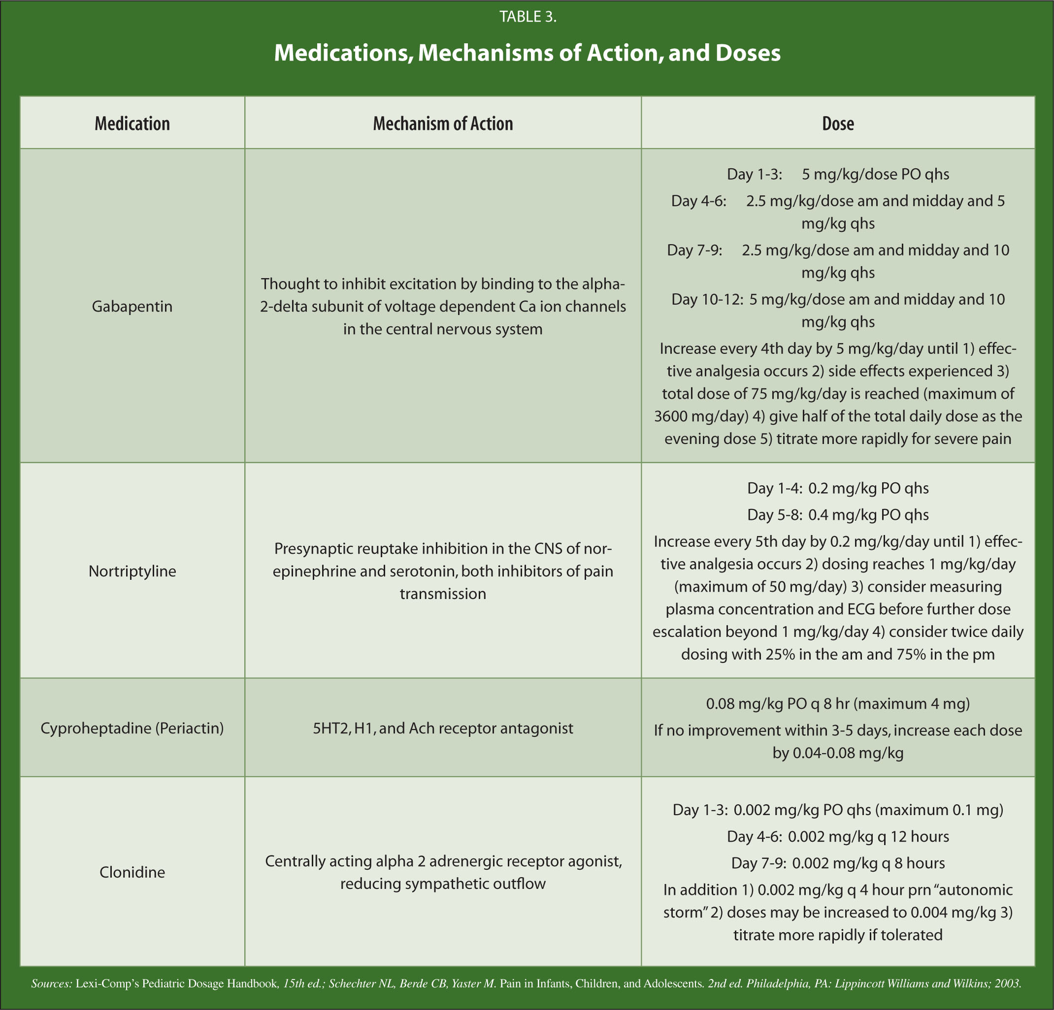 Medications, Mechanisms of Action, and Doses