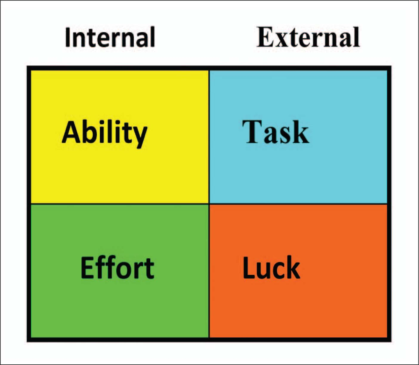 The Attribution Theory Emphasizes the Need to Focus on Rehabilitative Tasks, Doing Them to the Best of One's Ability, Performed at 100% Effort.