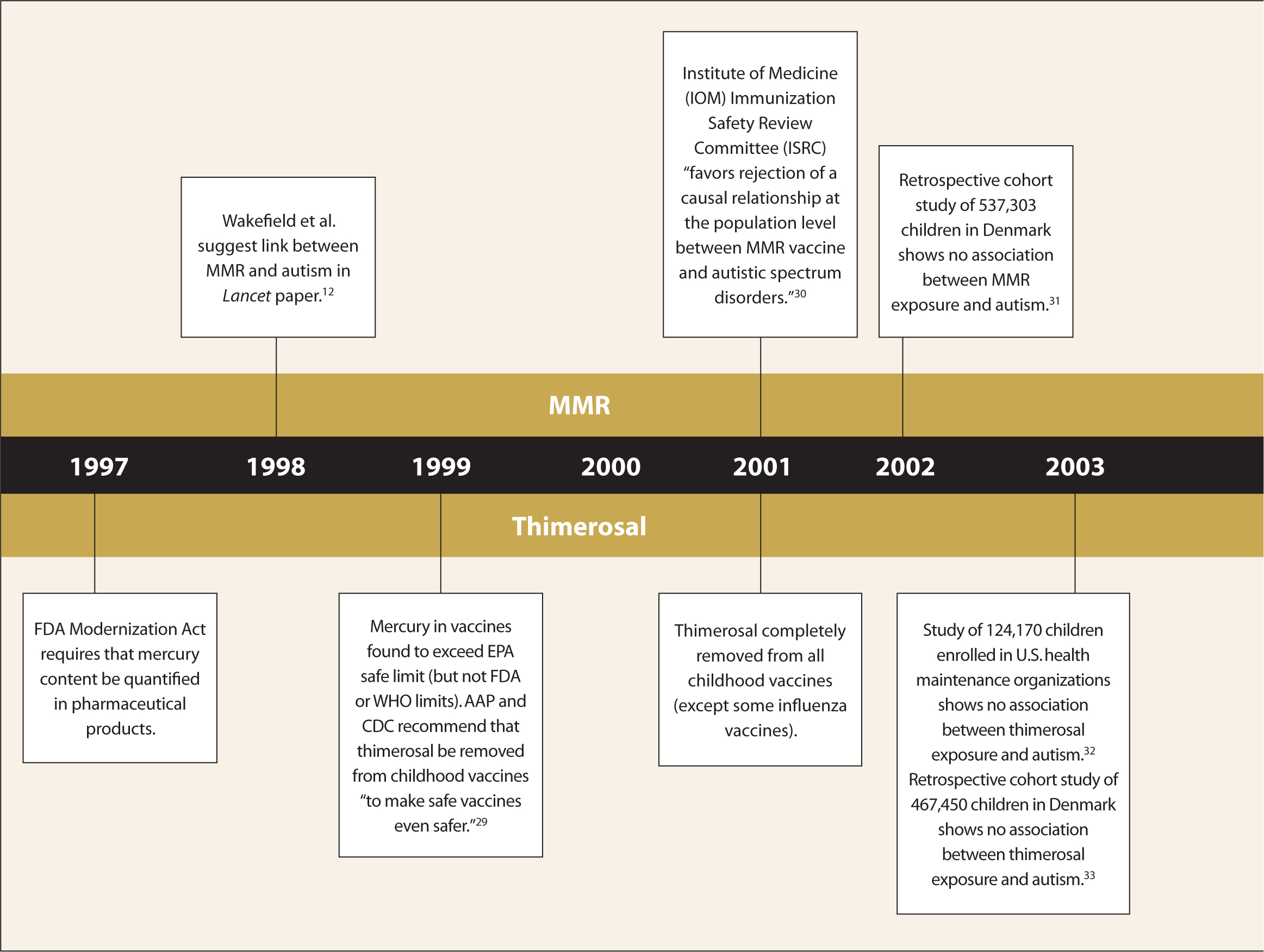 Vaccines and Autism Timeline.
