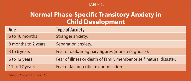 Normal Phase-Specific Transitory Anxiety in Child Development