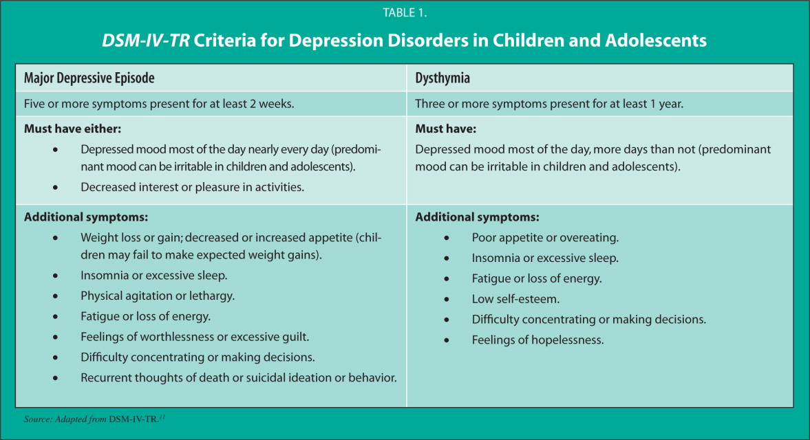 DSM-IV-TR Criteria for Depression Disorders in Children and Adolescents