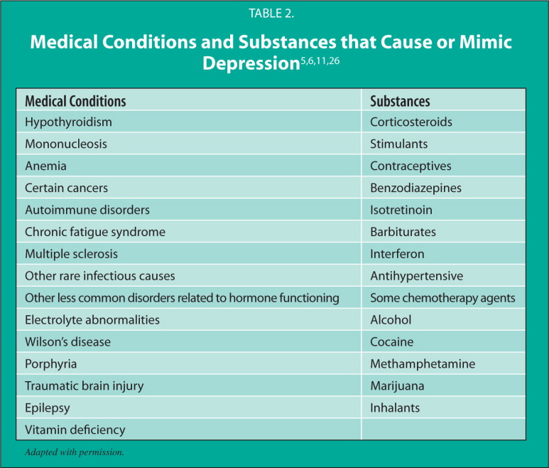 Medical Conditions and Substances that Cause or Mimic Depression5,6,11,26