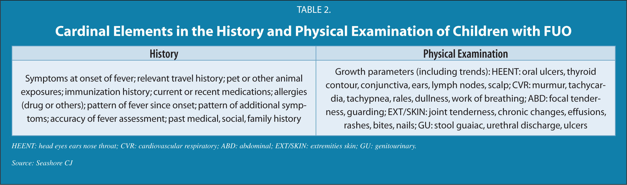Cardinal Elements in the History and Physical Examination of Children with FUO
