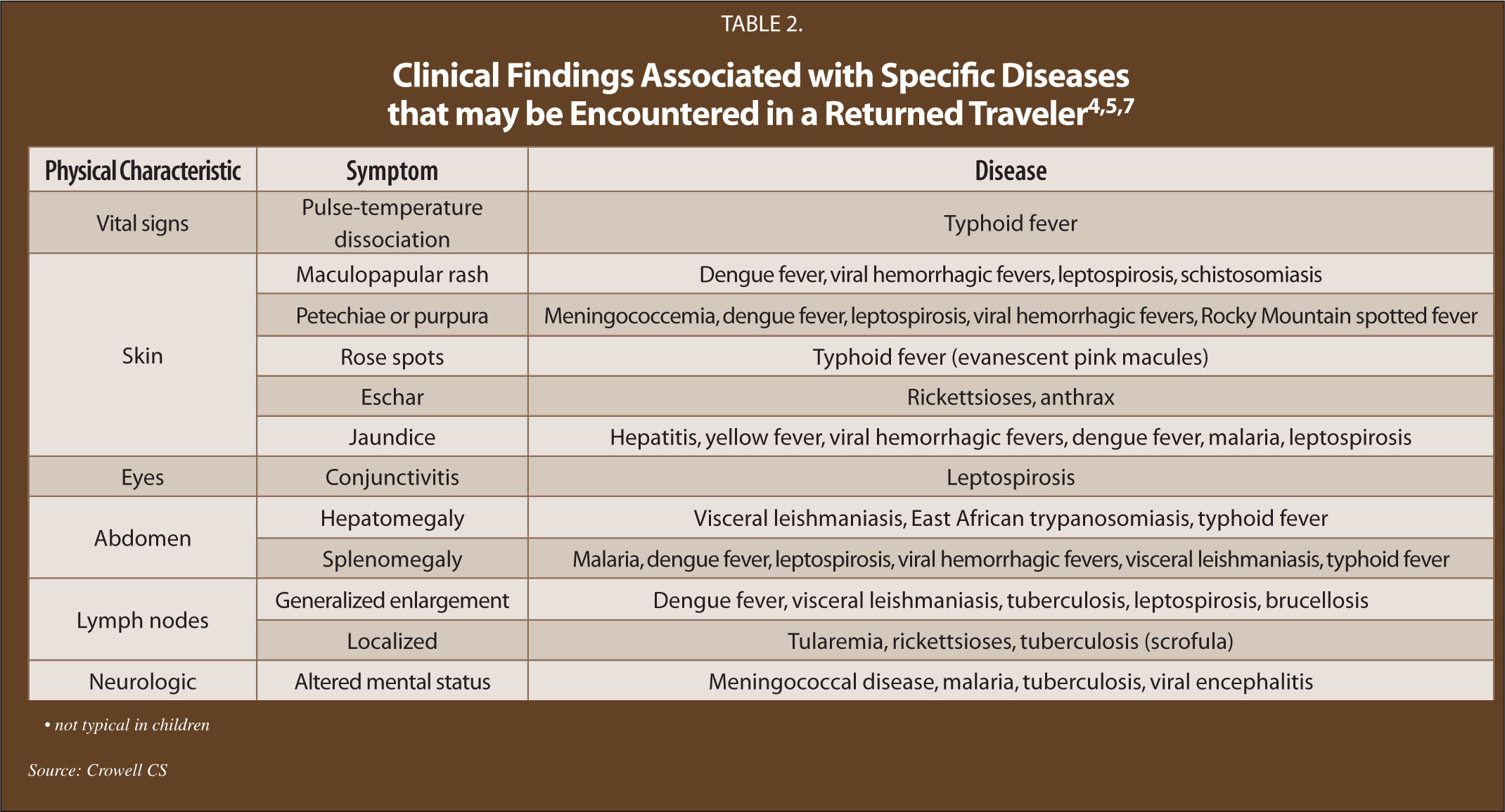 Clinical Findings Associated with Specific Diseases that May Be Encountered in a Returned Traveler4,5,7