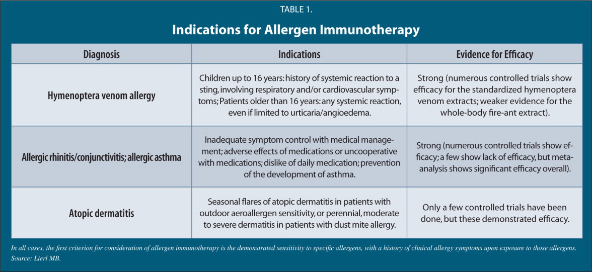 Indications for Allergen Immunotherapy