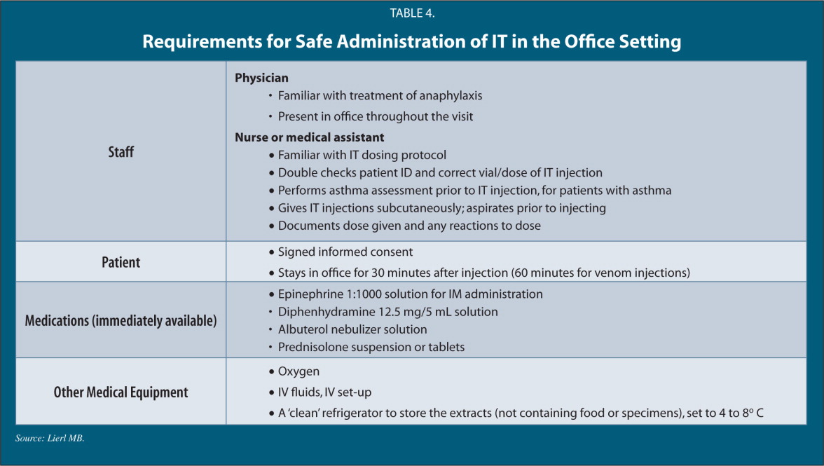 Requirements for Safe Administration of It in the Office Setting