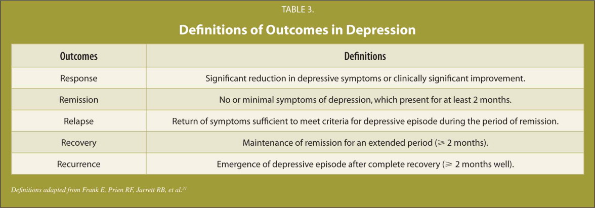 Definitions of Outcomes in Depression