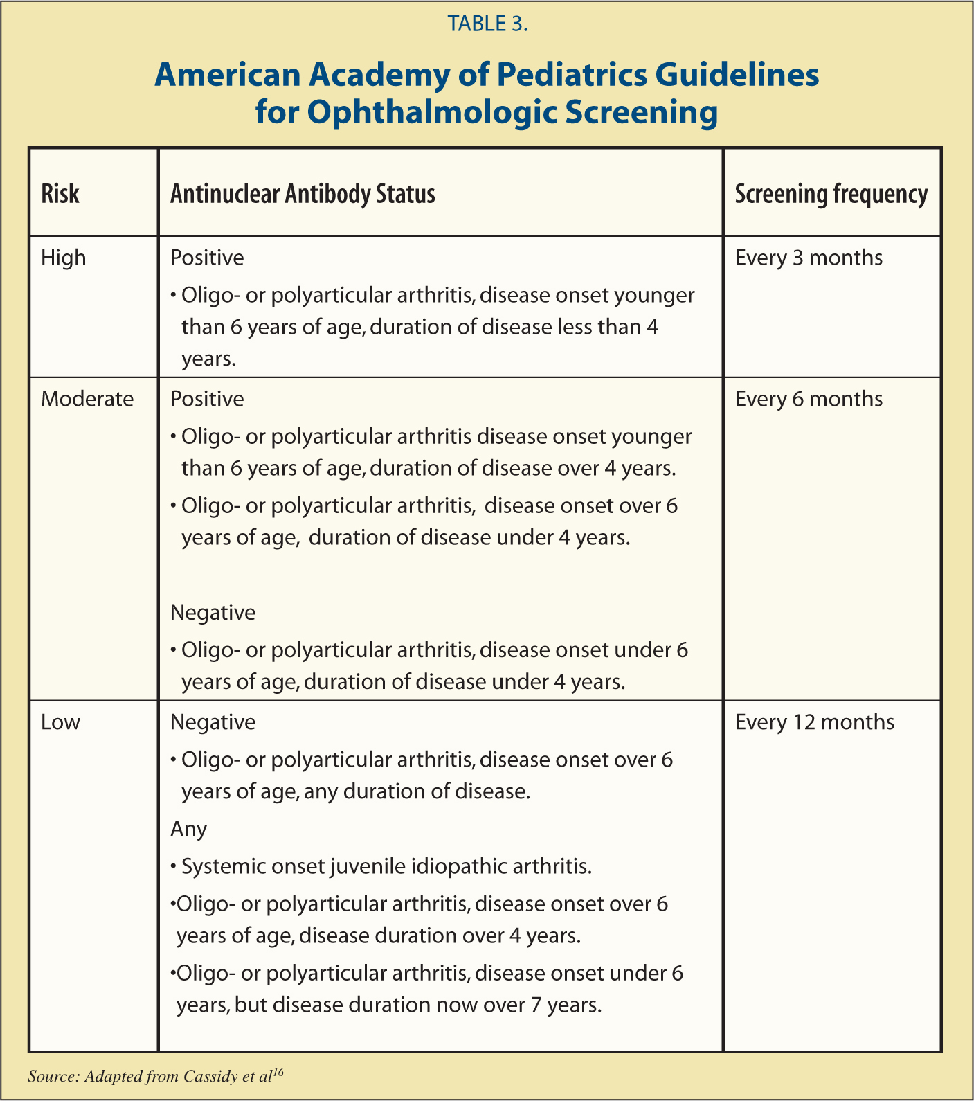 American Academy of Pediatrics Guidelines for Ophthalmologic Screening