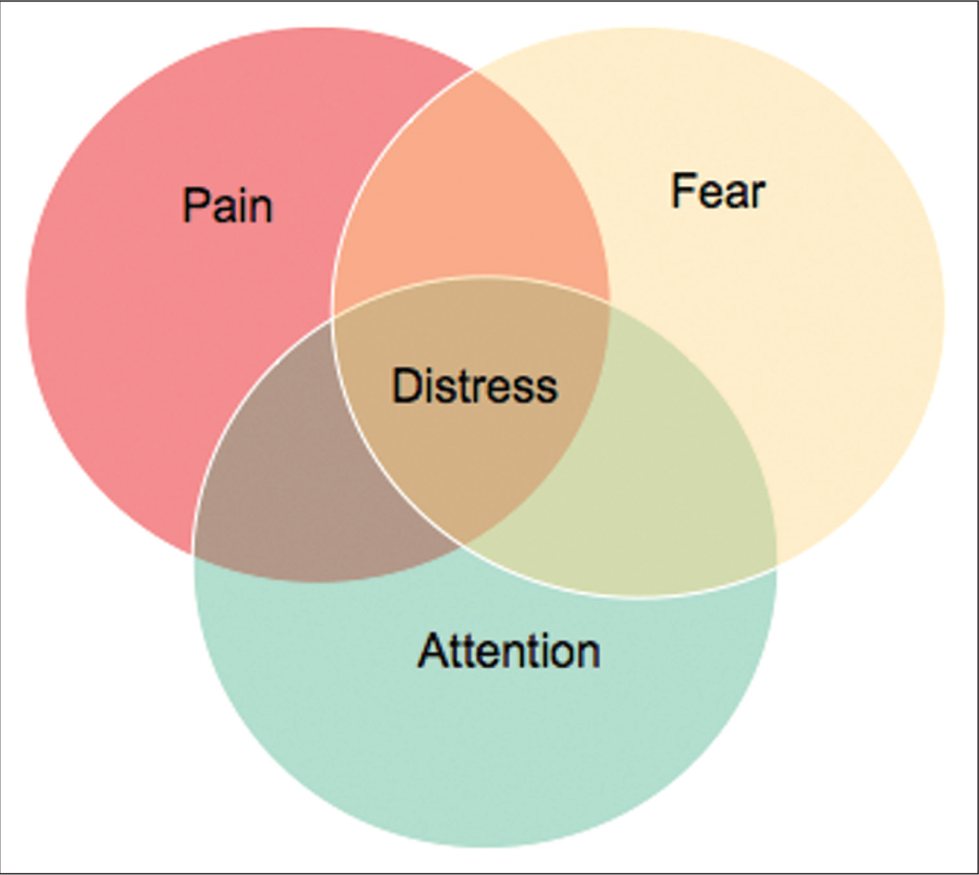 Venn diagram showing the overlapping major components of distress.Image courtesy of Amy L. Baxter, MD, FAAP, FACEP. Reprinted with permission.
