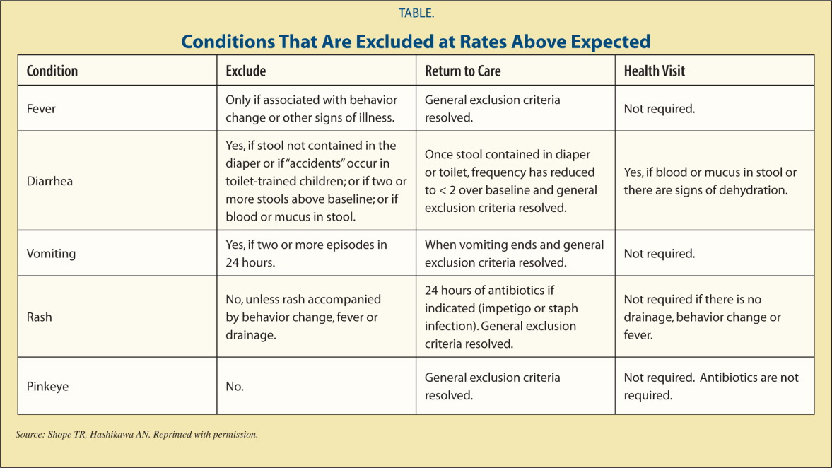 Conditions That Are Excluded at Rates Above Expected